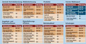 Fairer Maklerverbund STATUS GmbH