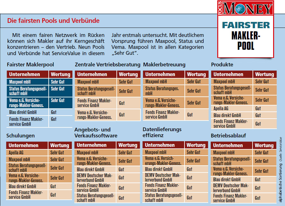 FOCUS Money fairste Maklerpool